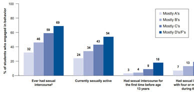 Sexual Risk Behaviors and Academic Achievement